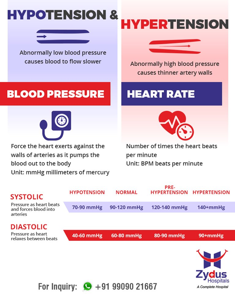 Zydus Hospitals Get to know about hypertension amp hypotension  ZydusHospitals StayHealthy Ahmedabad GoodHealth