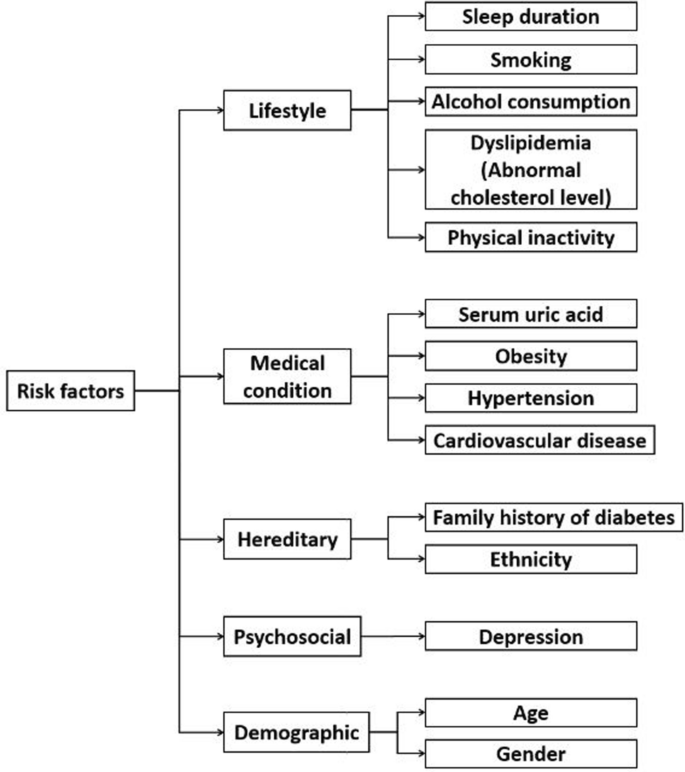 Type 2 Diabetes with Artificial Intelligence Machine Learning: Methods and  Evaluation | SpringerLink