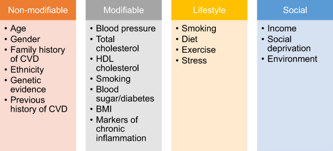 Cardiovascular risk assessment models: Have we found the perfect solution  yet? | SpringerLink