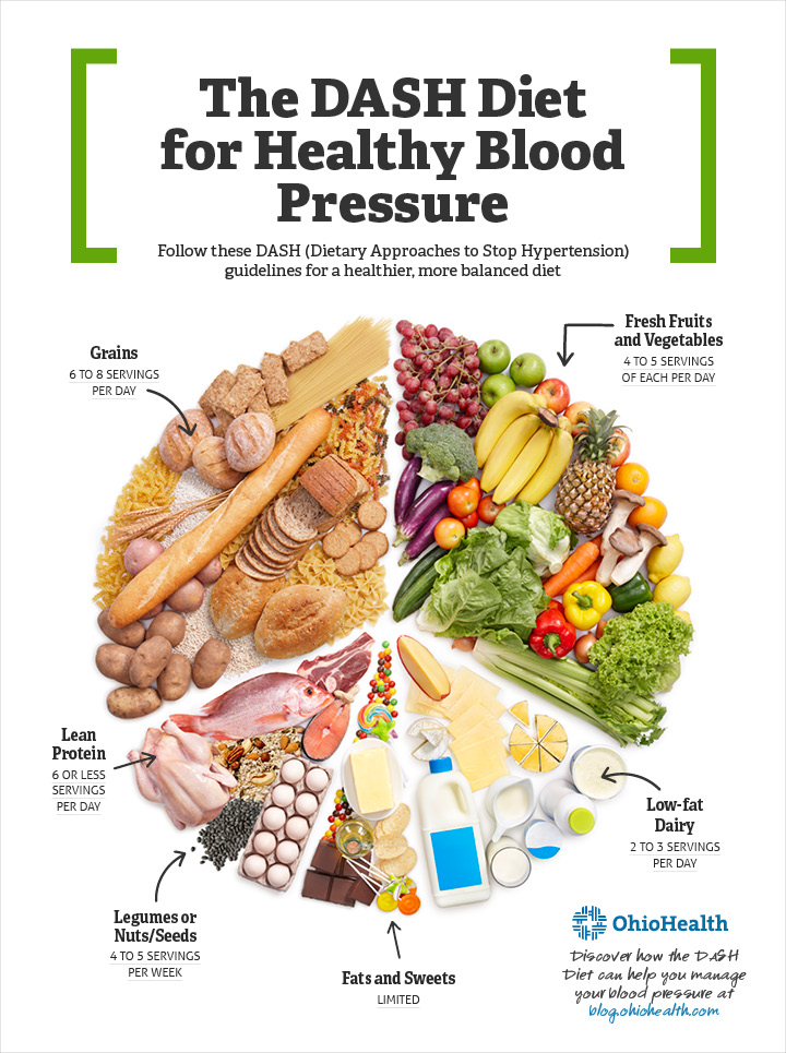 Use the DASH Diet to Easily Lower Your Blood Pressure