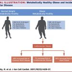 Metabolically Healthy Obese and Incident Cardiovascular Disease Events  Among 3.5 Million Men and Women,Journal of the American College of  Cardiology - X-MOL