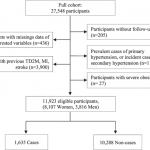 Traditional risk factors for essential hypertension: analysis of their  specific combinations in the EPIC-Potsdam cohort.,Scientific Reports - X-MOL