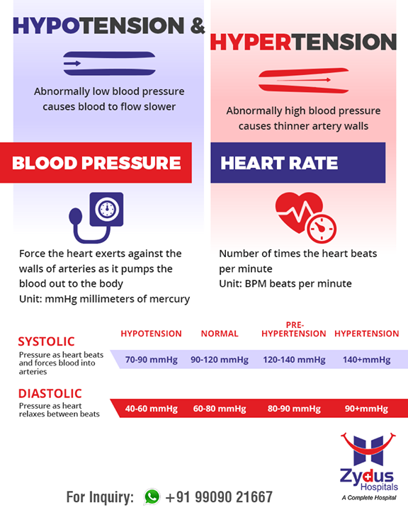 Zydus Hospitals Get to know about hypertension hypotension ZydusHospitals  StayHealthy Ahmedabad GoodHealth