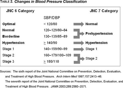 Seventh Report of the Joint National Committee on Prevention, Detection,  Evaluation, and Treatment of High Blood Pressure | Hypertension