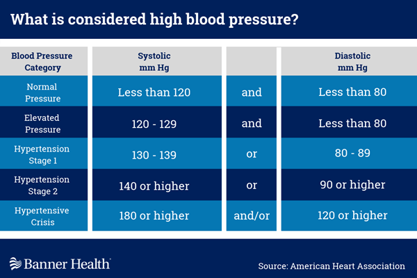 A Doctor Tells You, You Have High Blood Pressure | Banner Health