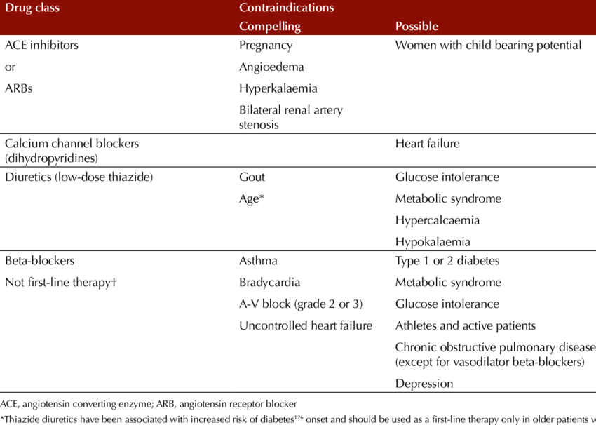3 Antihypertensive drugs and their contraindications | Download Table