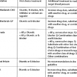 3 Recommendations about the drug of first choice for patients with mild...    Download Table