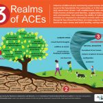 PACEs Science 101 | ACEs Too High