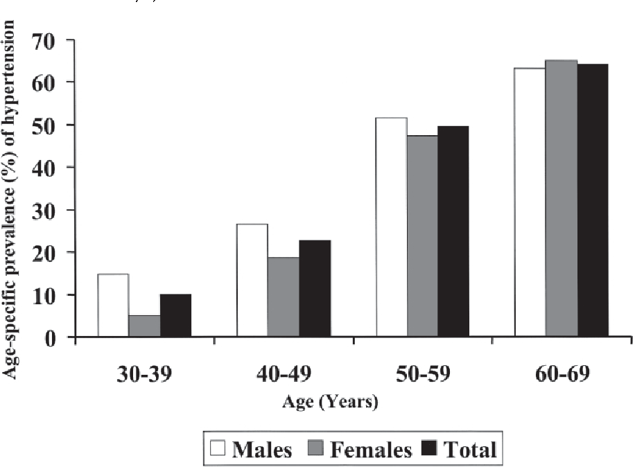 PDF] How common is hypertension in young adults in Singapore? | Semantic  Scholar