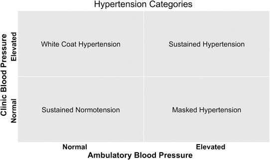 Unmasking masked hypertension: prevalence, clinical implications,  diagnosis, correlates and future directions | Journal of Human Hypertension