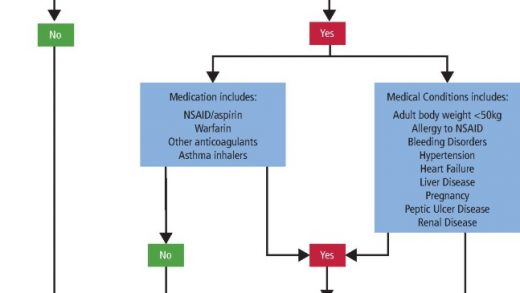 Safe use of paracetamol and high-dose NSAID analgesia in dentistry during  the COVID-19 pandemic | British Dental Journal