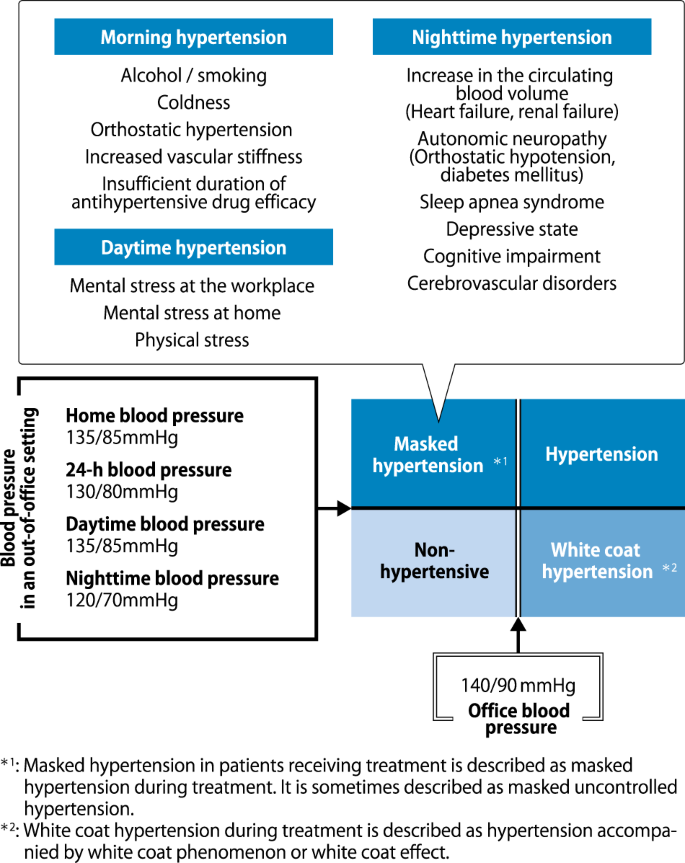 The Japanese Society of Hypertension Guidelines for the Management of  Hypertension (JSH 2019) | Hypertension Research