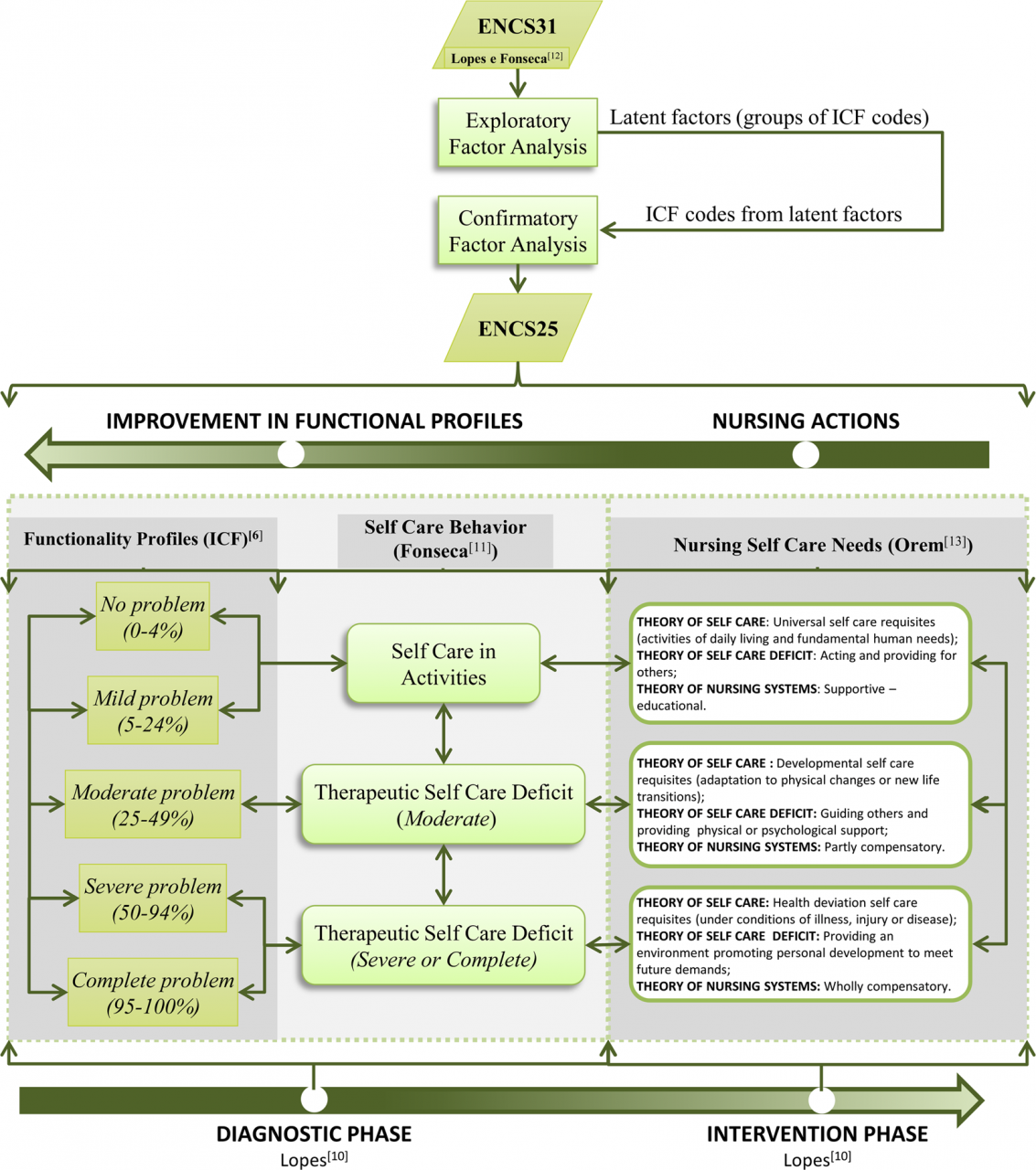 A Nursing Care Intervention Model for Elderly People to Ascertain General  Profiles of Functionality and Self Care Needs | Scientific Reports