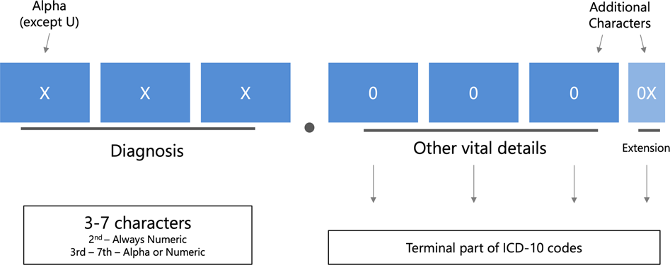 Automatic multilabel detection of ICD10 codes in Dutch cardiology discharge  letters using neural networks | npj Digital Medicine