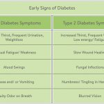 14 Early Signs and Symptoms of Diabetes Type 1 & Type 2 | mySugr