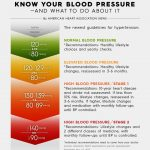 New Blood Pressure Guidelines Should Clarify Your Status -- What To Do  About It | HuffPost Life