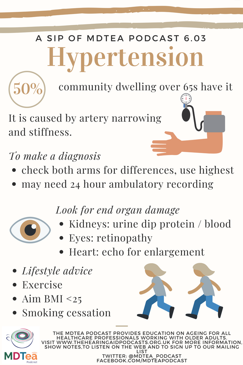6.03 Hypertension – The Hearing Aid Podcasts