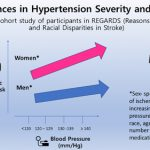 Sex Differences in Hypertension and Stroke Risk in the REGARDS Study    Hypertension
