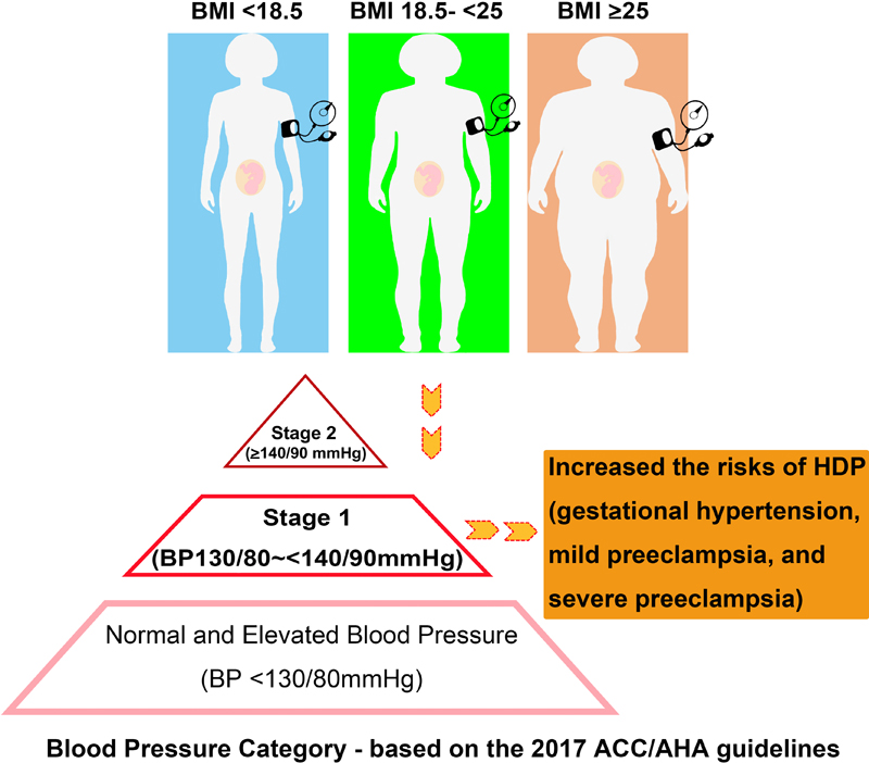 Increased Adverse Pregnancy Outcomes Associated With Stage 1 Hypertension  in a Low-Risk Cohort | Hypertension