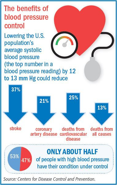 Controlling blood pressure with fewer side effects - Harvard Health