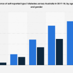 Australia - prevalence of type II diabetes by age group and gender 2018 |  Statista
