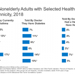 Communities of Color at Higher Risk for Health and Economic Challenges due  to COVID-19 | KFF