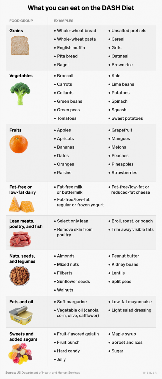 DASH Diet: Meal Plan, Food List, and Benefits