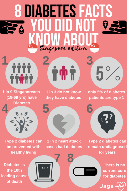 8 Diabetes Facts That You Should Know! - The Care Issue