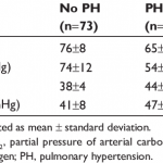 Arterial blood gas profile at rest and during exercise in 85 patients...    Download Table