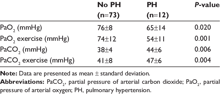 Arterial blood gas profile at rest and during exercise in 85 patients... |  Download Table