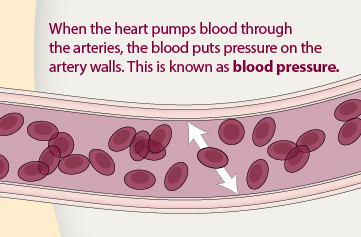 High Blood Pressure Symptoms and Causes | cdc.gov