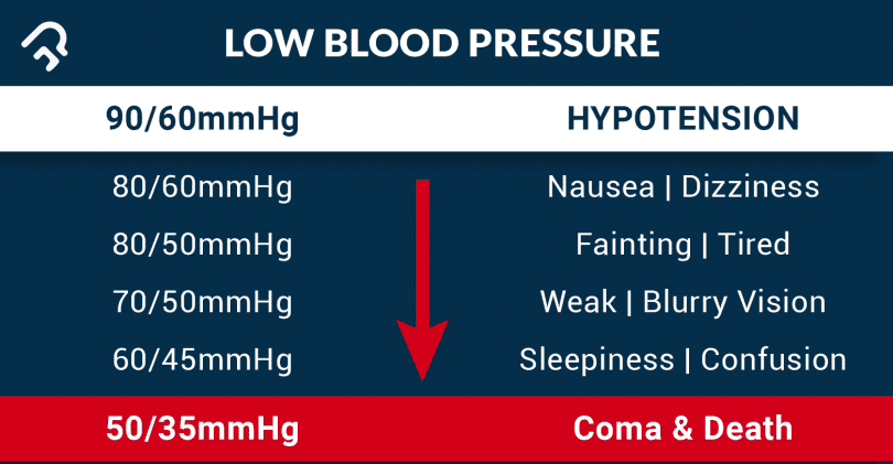Low Blood Pressure: Precautions and Ways to Manage It