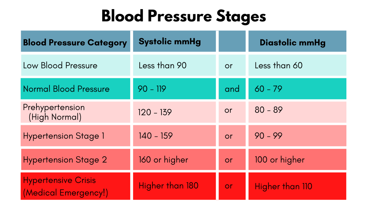 The Guide To Hypertension For Over 60s - Includes How To Lower High Blood  Pressure NATURALLY — More Life Health - Seniors Health & Fitness