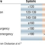 Categorical definitions of hypertension a Blood pressure, mm Hg | Download  Table