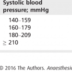 Categorisation of the stages of hypertension. | Download Table