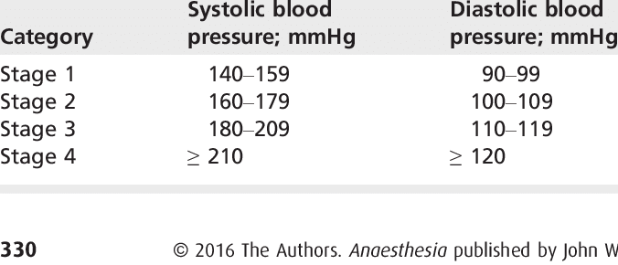 Categorisation of the stages of hypertension.   Download Table