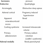 Causes of secondary hypertension   Download Table