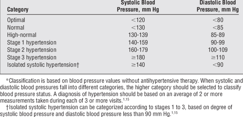 Classification of Blood Pressure Stages for Adults 18 Years and Older*    Download Table