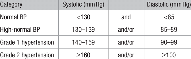 Classification of Hypertension Based on Office Blood Pressure (BP)... |  Download Scientific Diagram