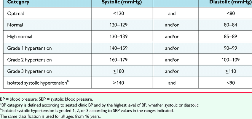 Classification of office blood pressure a and definitions of... | Download  Table