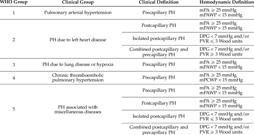 Classification of pulmonary hypertension. | Download Table