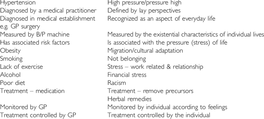 Comparison of hypertension and high blood pressure   Download Table