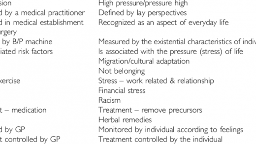 Comparison of hypertension and high blood pressure | Download Table