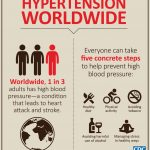 Diet & Lifestyle tips to control hypertension