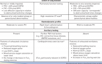 Criteria favouring group 1 versus group 3 pulmonary hypertension (PH) # |  Download Table