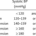 Definition and classification of hypertension by office blood pressure* |  Download Table