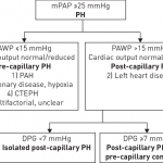 Definition of pulmonary hypertension (PH) associated with left heart...    Download Scientific Diagram