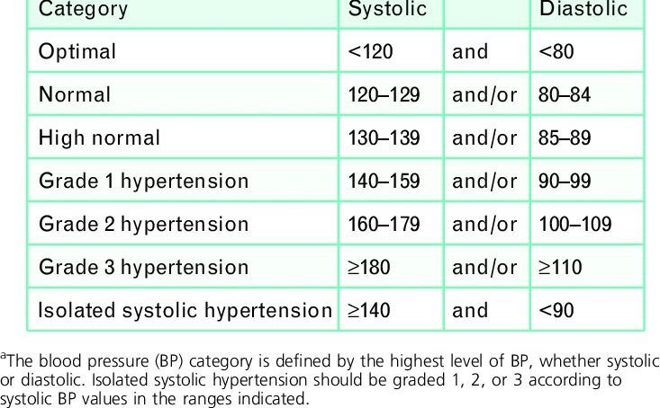 Definitions and classification of office blood pressure levels (mmHg) a |  Download Table