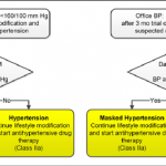 Detection of white coat hypertension or masked hypertension in patients...    Download Scientific Diagram