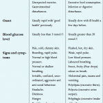 What is the difference between hypoglycemia and hyperglycemia? | First Aid  for Free
